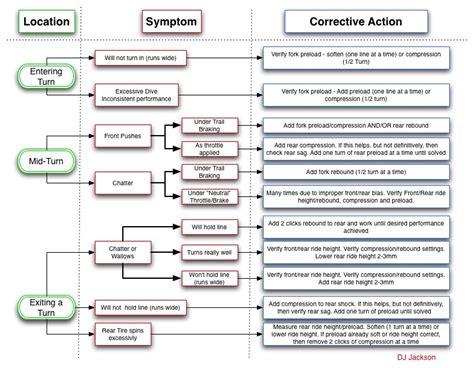 suspension tuning chart suspension setup ducati ms the ultimate ducati forum