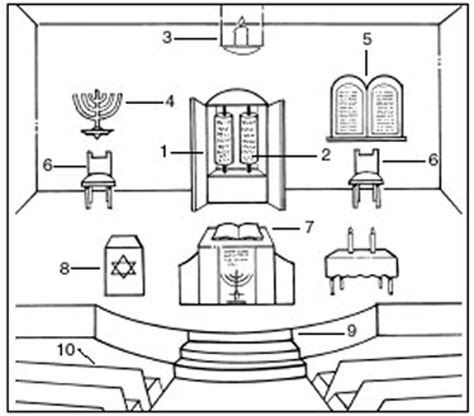 interior layout of a synagogue the synagogue