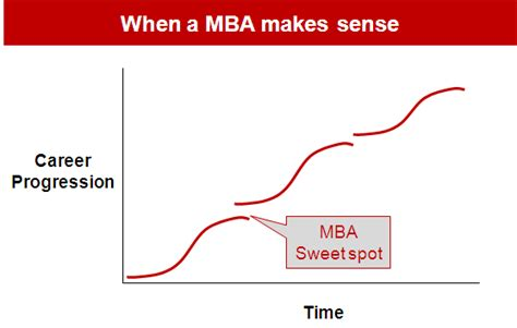 How Many Years After Consulting Get Mba by Get A Mba Pros And Cons Consultant S Mind