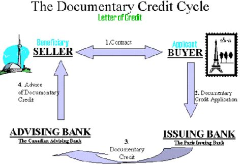 Letter Of Credit Used In International Trade Letter Of Credit Documentary Credit Icom7