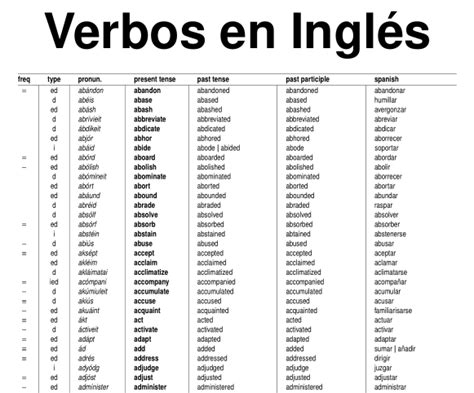 imagenes en ingles verbos lista de verbos en ingl 233 s castellano pinterest lista