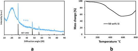 xrd pattern of polyacrylonitrile binder free lithium ion battery electrodes made of silicon