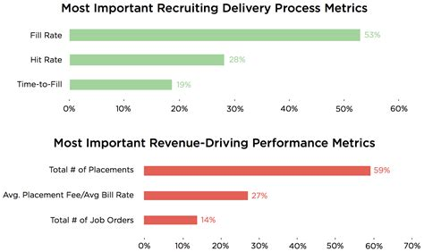 Metrics For Hiring And Managing Employees What Recruiting Metrics Do You Need To Track