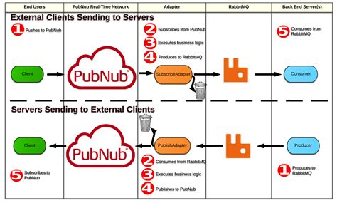 rabbitmq workflow extend rabbitmq into mobile and web using pubnub pubnub