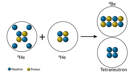 Protons Neutrons by Physicists Find Signs Of Four Neutron Nucleus Science News