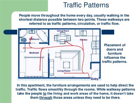 circulation patterns architecture furniture arrangement and traffic patterns