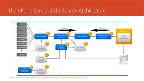 Search Sharepoint 2013 Sharepoint Server 2013 Search Architecture