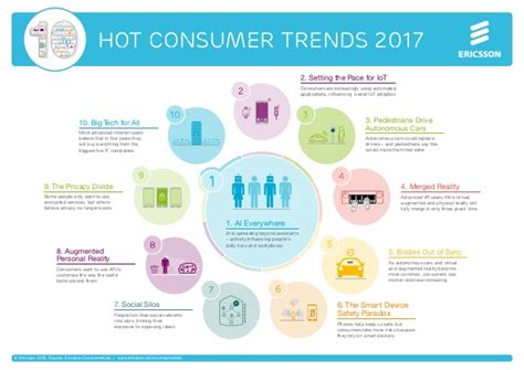 upcoming trends 2017 consumerlab 10 hot consumer trends 2017 infographic