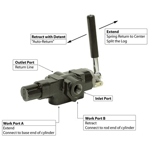 log splitter hydraulic valve diagram 20 gpm 1 spool speeco log splitter valve directional