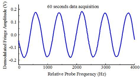 60 hz to s nist optical frequency measurements