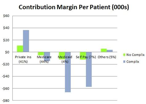 Statistical Research Paper Health Care Premiums by Managing Healthcare Costs April 2013