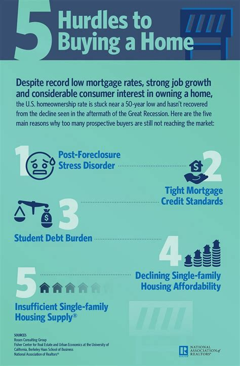 website to buy a house 5 hurdles to buying a home nar infographic the agencylogic blog