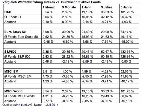 quirin bank kosten quirin bank anlegerrendite geringer als marktrendite