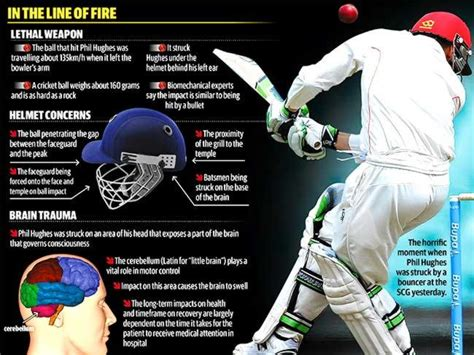 Points Of Cricket Explained by Phil Hughes Dead Batsman S Injury Explained The Advertiser