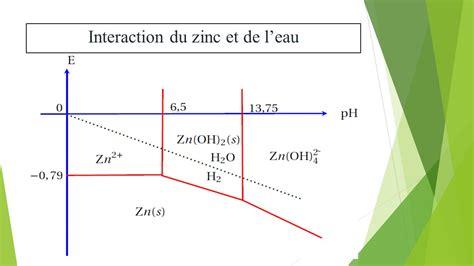 diagramme potentiel ph du zinc diagrammes de pourbaix ppt t 233 l 233 charger