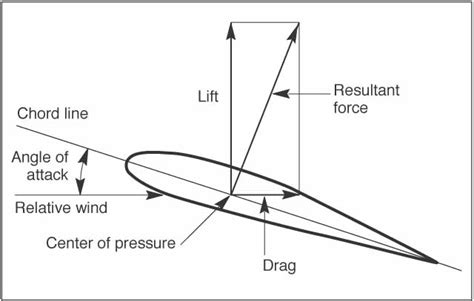 wing cross section cfi brief angle of attack as it relates to the lift