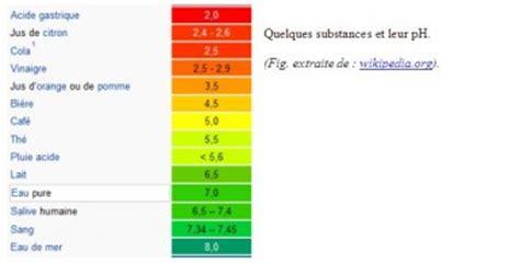 alimenti ph basico l 233 quilibre acido basique influences sur l organisme et