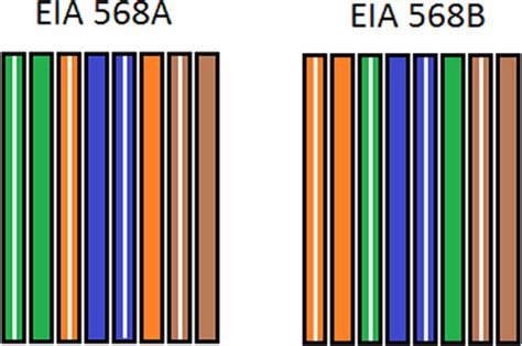 color pattern for ethernet cable how to make your own cat5e network cable techgage