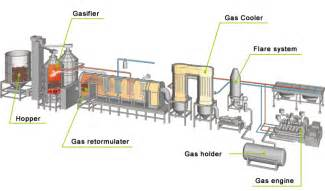 Fuel Gas System Power Plant Ze Energy Inc Product Biomass Power Generation Plant