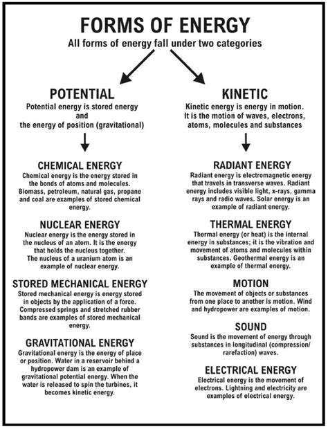 Energy Work And Power Worksheet by Sound Energy Worksheets Energy Resources Worksheet