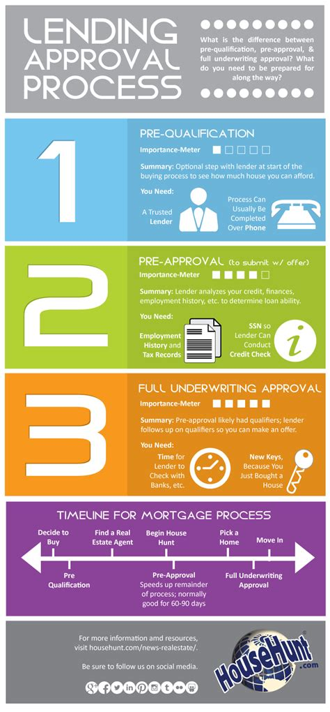 housing tips 3 types of lending approvals infographic real estate blog