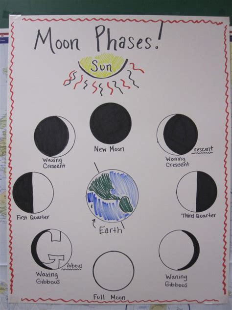 Best Moon Phase For Detox by 17 Best Ideas About Moon Phase Chart On Black