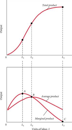 economics law of diminishing marginal diminishing returns howlingpixel