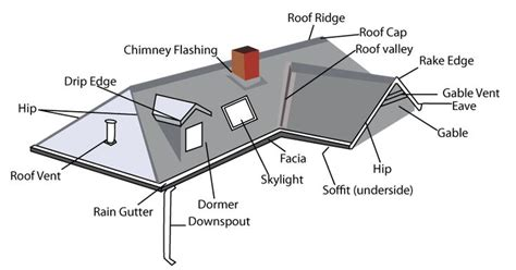 cupola diagram house roof parts diagram homes wow image results