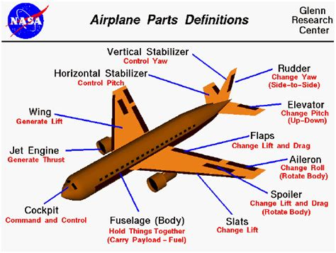 sections of an airplane airplane parts activity