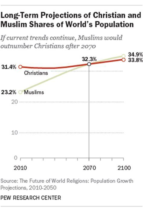 future  world religions population growth