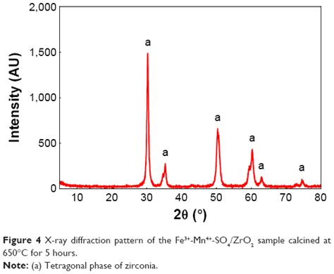 zirconia xrd pattern full text cytotoxicity and physicochemical