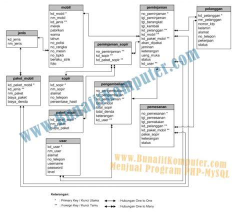 membuat database dengan mysql pada rental mobil sistem informasi manajemen rental mobil berbasis web