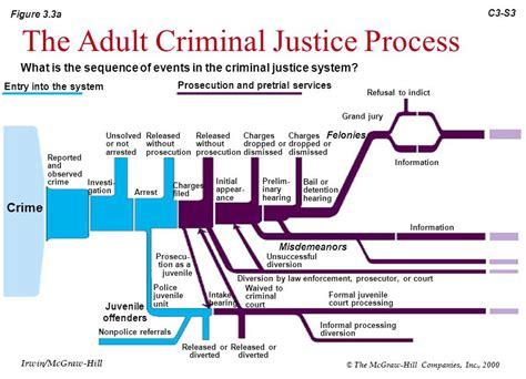 criminal justice process flowchart criminal justice process flowchart create a flowchart