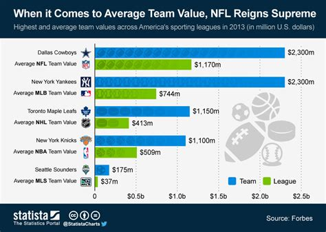 Total Number Of Mba Colleges In Usa by Chart When It Comes To Average Team Value The Nfl Reigns