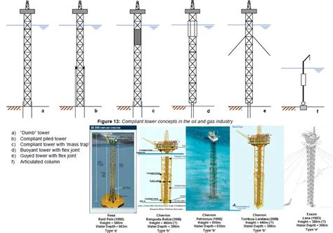 type in compliant tower type in offshore and gas industry