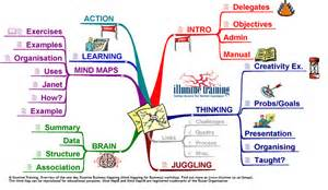 business mind map 174 examples mind mapping