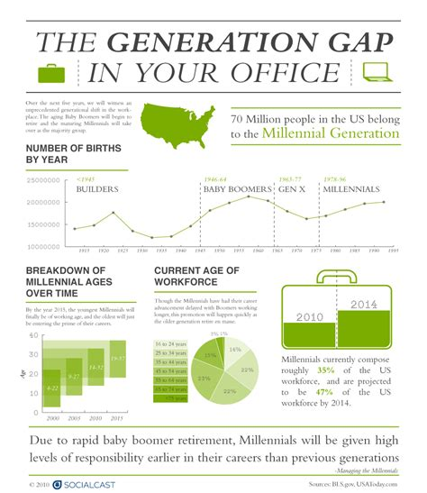 generation y infographic the generation gap in your office