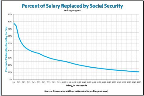 observations how much will you receive in social security
