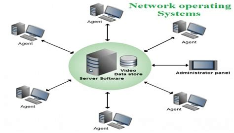 network operating system diagram computer networking assignment help computer network