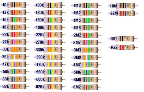 resistors list welcome to sunday s understanding the language of a resistor pt1