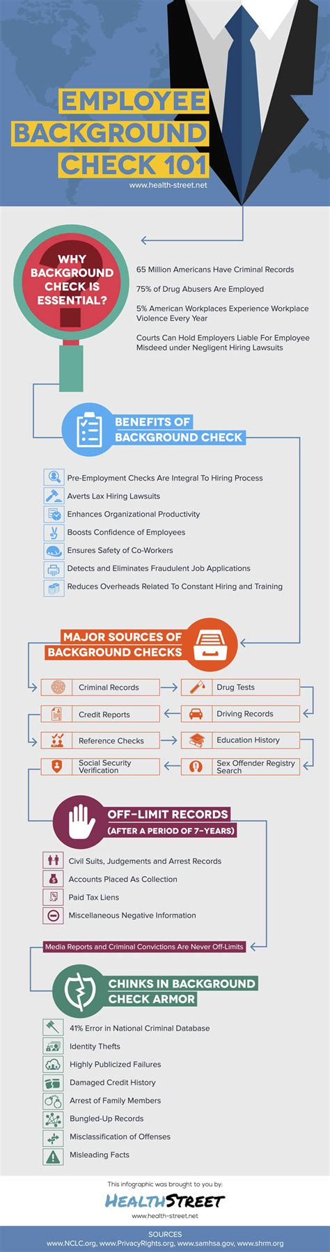 Employee Background Check Free Records Background Records Check Inmate History Search Washington Co Mn