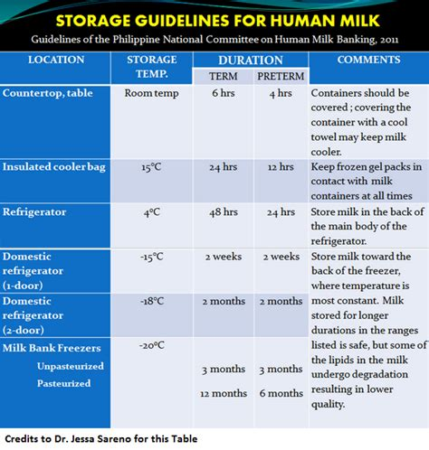 s anatomy breastmilk storage guidelines for
