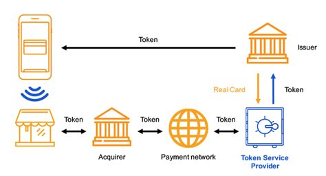 mobile payment ecosystem token service provider rambus