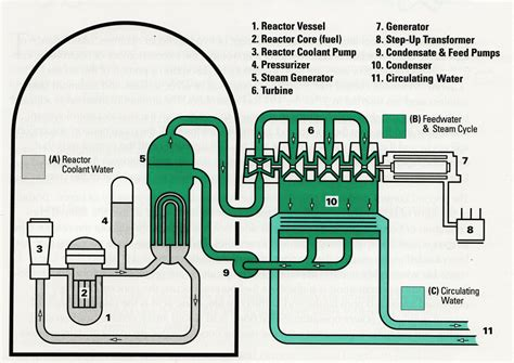 simple diagram of nuclear power plant nuclear power plant diagrams diagram site