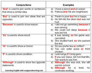 conjunctions learning how to use conjunctions grammar