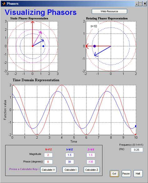 phasor diagrams visualizing phasors