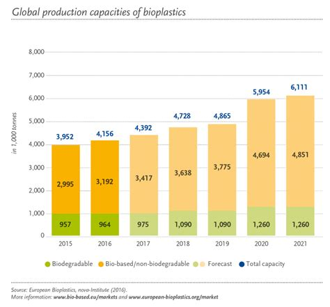 bioplastic research paper global bioplastics production capacities continue to grow