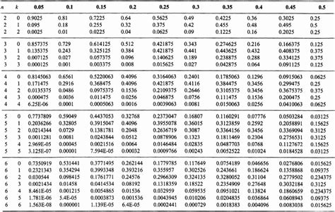 Binomial Distribution Table by Appendix B Table Of Binomial Probabilities Random