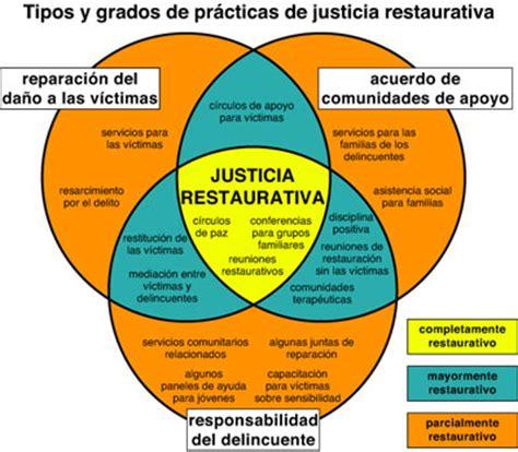 imagenes justicia restaurativa opiniones de justicia restaurativa