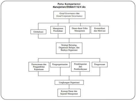Modul Ut Manajemen Perilaku Organisasi ekma 4116 modul 1 konsep dasar dan sejarah manajemen